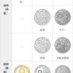 東京2020オリパラ記念硬貨【第三次発行分】引換日2020年1月28日に決定。合計10種類発行。